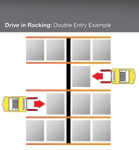 Drive_in_Racking_-_Double_Entry_Example