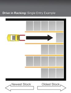 Drive_in_Racking_-_Single_Entry_Example